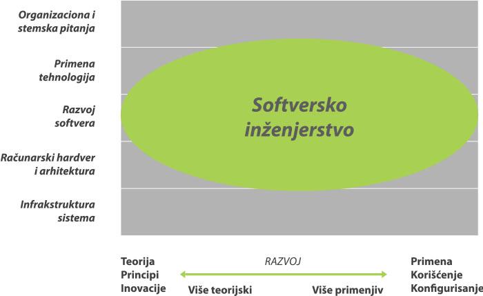 Slika 1. Oblast znanja pokriveno studijama iz Softverskog inženjerstva (izvor: IEEE&ACM)